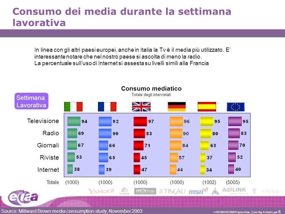 Source: Millward Brown media consumption study, November 2003 i:\401060\40106041\pres\Italy_Core Big 5 charts.ppt 7 1--1-- Tempo dedicato ai diversi media Più di 1 ora 1 - 2 ore 2 – 3 ore 3 – 5ore 5 – 10 ore (944)(378)(669)(548)(691) Totale di utenti per ogni media > 10 ore 1--1-- TV GiornaliRivisteInternetRadio Settimana Lavorativa * 2 Source: Millward Brown media consumption study, November 2003 Il tempo dedicato in Italia ai diversi media è simile alla media europea