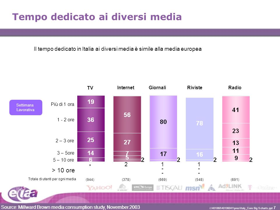 Source: Millward Brown media consumption study, November 2003 i:\401060\40106041\pres\Italy_Core Big 5 charts.ppt 7 1--1-- Tempo dedicato ai diversi media Più di 1 ora 1 - 2 ore 2 – 3 ore 3 – 5ore 5 – 10 ore (944)(378)(669)(548)(691) Totale di utenti per ogni media > 10 ore 1--1-- TV GiornaliRivisteInternetRadio Settimana Lavorativa * 2 Source: Millward Brown media consumption study, November 2003 Il tempo dedicato in Italia ai diversi media è simile alla media europea