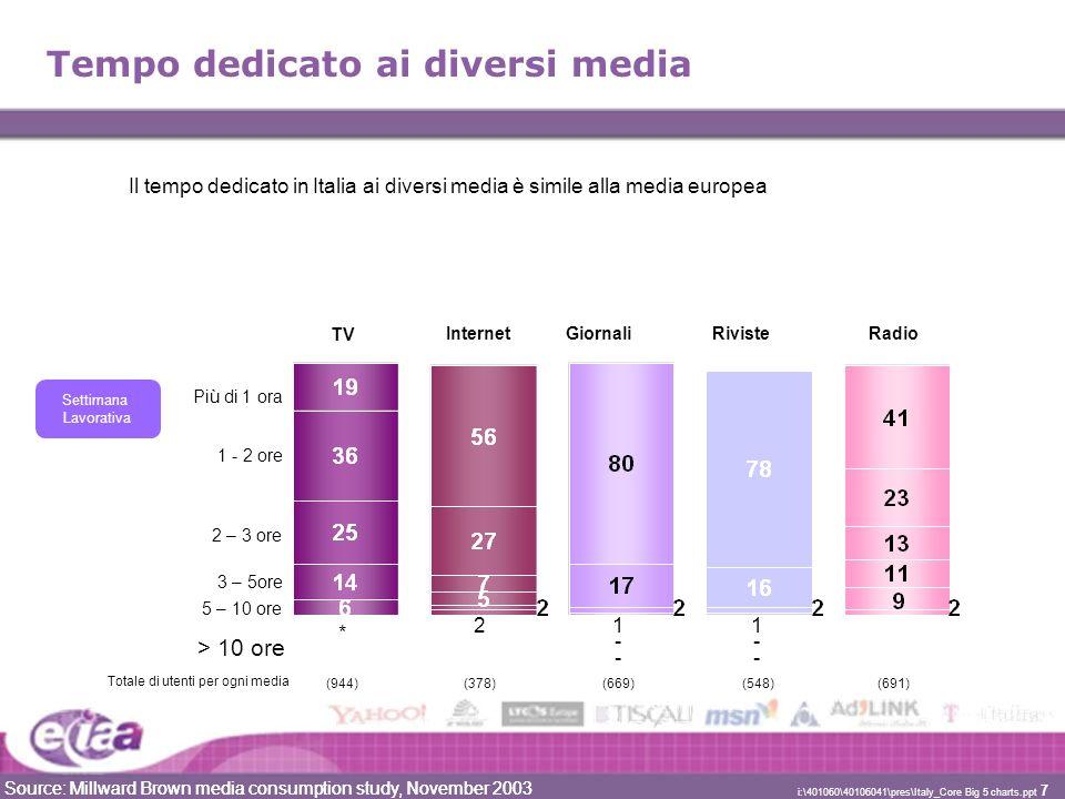 Source: Millward Brown media consumption study, November 2003 i:\401060\40106041\pres\Italy_Core Big 5 charts.ppt 8 Uso simultaneo dei media Guarda in prevalenza la TV-%17%33%38%6% Legge in prevalenza i giornali263-230 Legge in prevalenza le riviste2742-27 Ascolta in prevalenza la Radio4473442- Naviga in prevalenza in Internet4-1117 Totale per una settimana di 7 giorni(921)(399)(735)(605)(732) Una percentuale molto alta di intervistati dichiara di leggere giornali e/o riviste mentre guarda la TV (e viceversa).