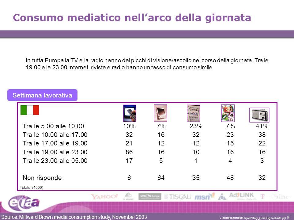 Source: Millward Brown media consumption study, November 2003 i:\401060\40106041\pres\Italy_Core Big 5 charts.ppt 10 Consumo mediatico totale TV GiornaliRivisteInternetRadio 5-00/10-00 10-00/17-00 17-00/19-00 19-00/23-00 23-00/5-00 Totale intervistati che usano i media nellarco della giornata Source: Millward Brown media consumption study, November 2003
