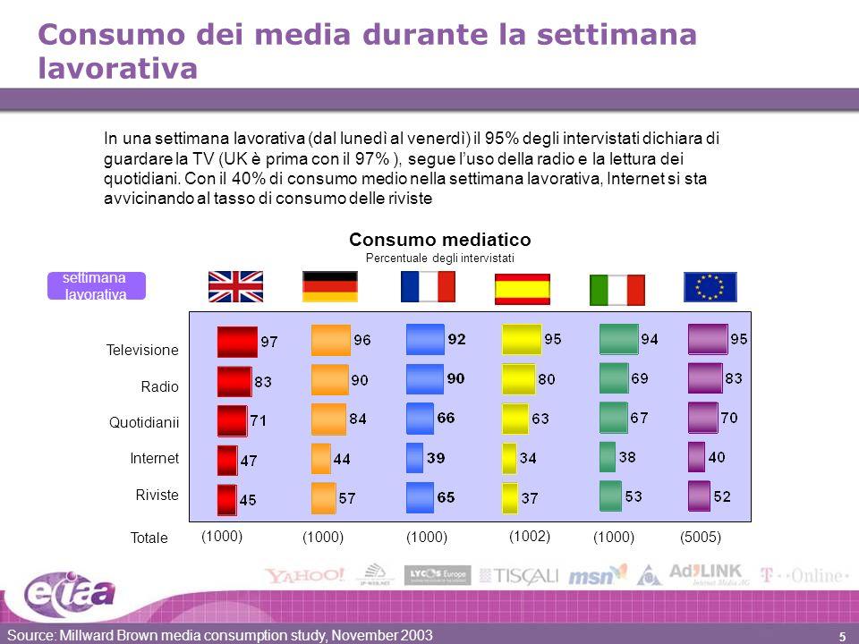 5 Consumo dei media durante la settimana lavorativa In una settimana lavorativa (dal lunedì al venerdì) il 95% degli intervistati dichiara di guardare la TV (UK è prima con il 97% ), segue luso della radio e la lettura dei quotidiani.
