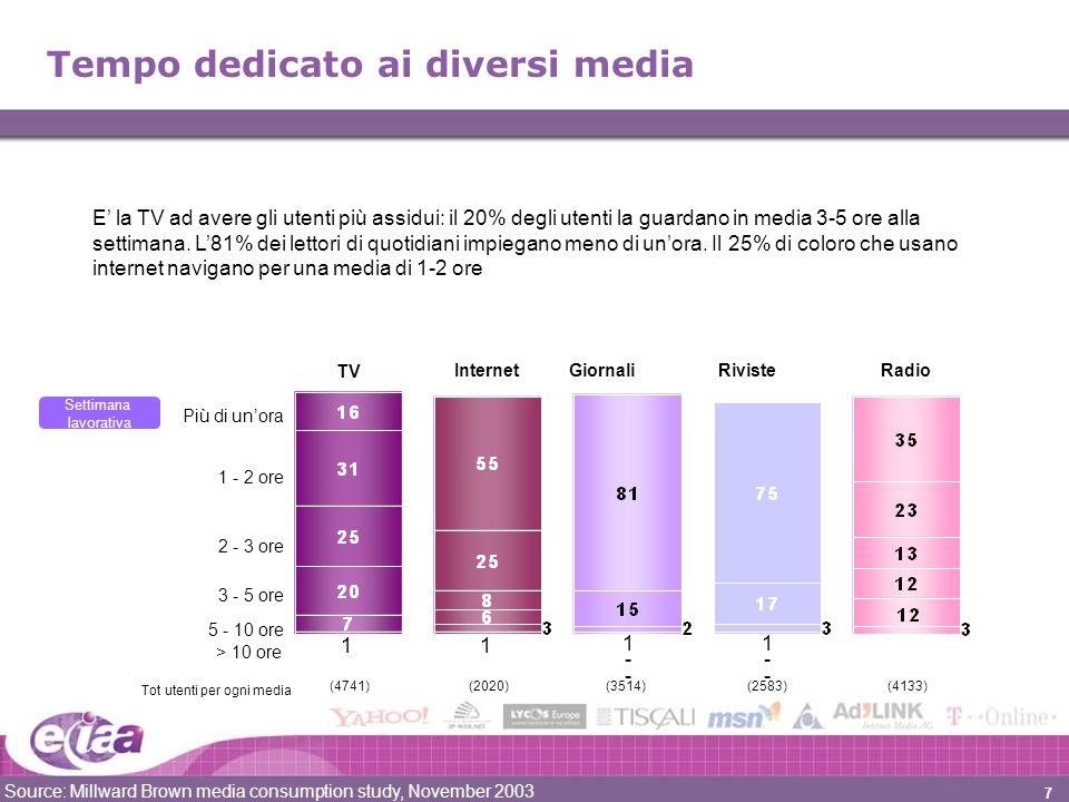 7 Tempo dedicato ai diversi media Più di unora 1 - 2 ore 2 - 3 ore 3 - 5 ore 5 - 10 ore (4741)(2020)(3514)(2583)(4133) Tot utenti per ogni media > 10 ore 1--1-- TV GiornaliRivisteInternetRadio 1--1-- Settimana lavorativa 11 Source: Millward Brown media consumption study, November 2003 E la TV ad avere gli utenti più assidui: il 20% degli utenti la guardano in media 3-5 ore alla settimana.