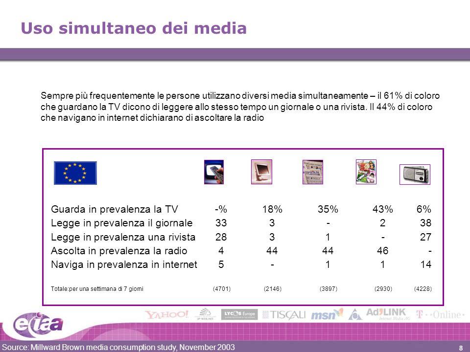 8 Uso simultaneo dei media Guarda in prevalenza la TV-%18%35%43%6% Legge in prevalenza il giornale333-238 Legge in prevalenza una rivista2831-27 Ascolta in prevalenza la radio4444446- Naviga in prevalenza in internet5-1114 Totale:per una settimana di 7 giorni(4701)(2146)(3897)(2930)(4228) Source: Millward Brown media consumption study, November 2003 Sempre più frequentemente le persone utilizzano diversi media simultaneamente – il 61% di coloro che guardano la TV dicono di leggere allo stesso tempo un giornale o una rivista.
