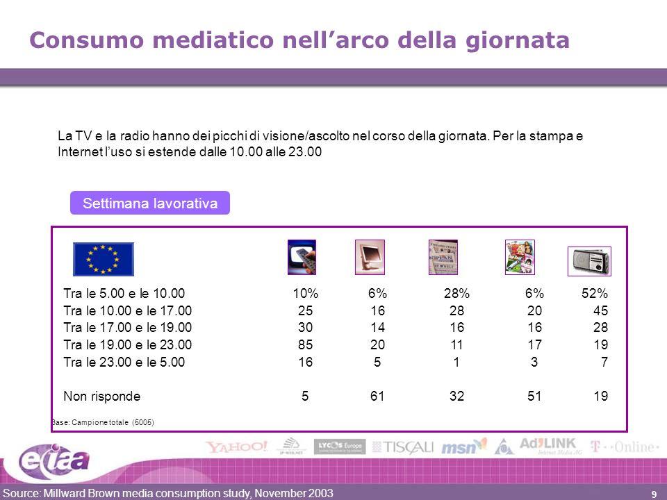 9 Consumo mediatico nellarco della giornata Source: Millward Brown media consumption study, November 2003 Tra le 5.00 e le 10.0010%6%28%6%52% Tra le 10.00 e le 17.002516282045 Tra le 17.00 e le 19.003014161628 Tra le 19.00 e le 23.008520111719 Tra le 23.00 e le 5.00165137 Non risponde561325119 Base: Campione totale (5005) Settimana lavorativa La TV e la radio hanno dei picchi di visione/ascolto nel corso della giornata.