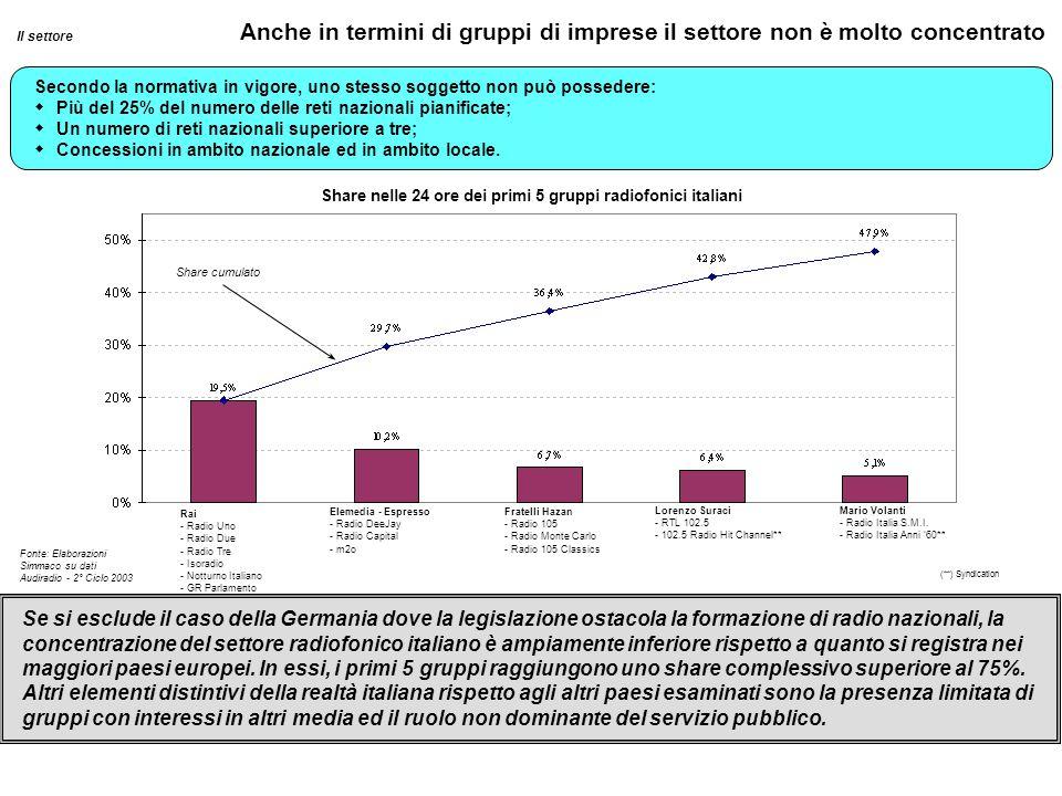 Share cumulato Rai - Radio Uno - Radio Due - Radio Tre - Isoradio - Notturno Italiano - GR Parlamento Elemedia - Espresso - Radio DeeJay - Radio Capit