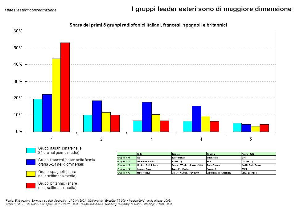 Fonte: Elaborazioni Simmaco su dati: Audiradio - 2° Ciclo 2003; Médiamétrie Enquête 75 000 + Médiamétrie aprile-giugno 2003; AIMC EGM / EGM Radio XXI