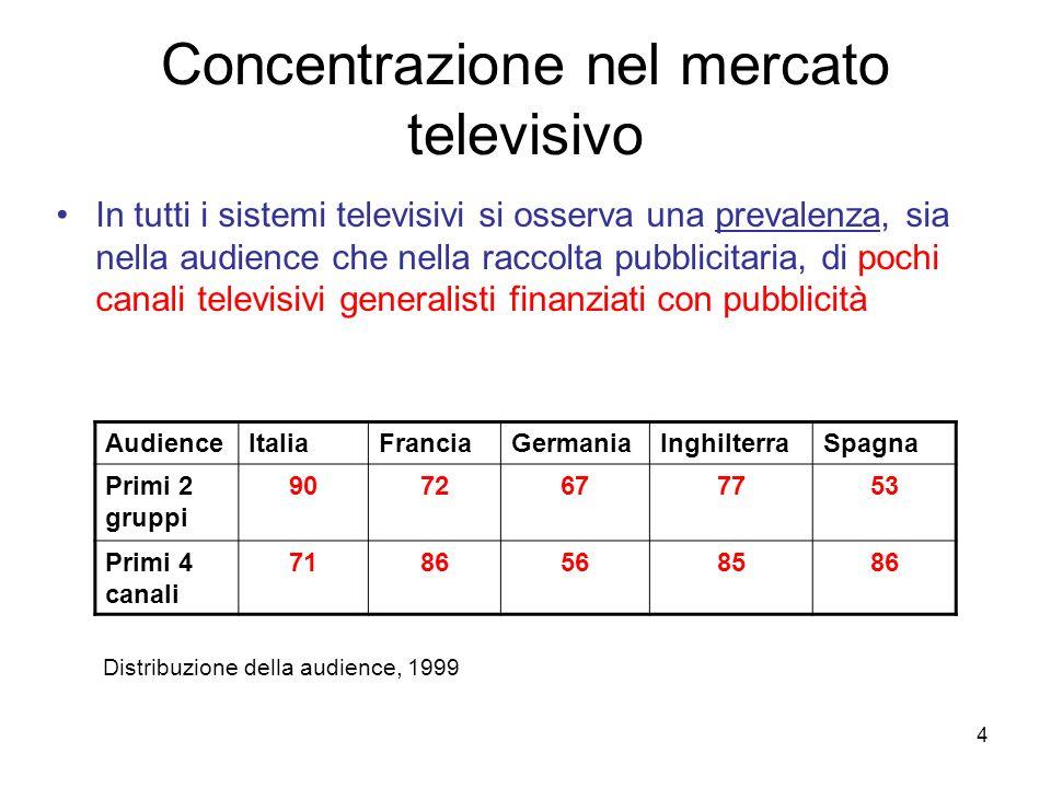 4 Concentrazione nel mercato televisivo In tutti i sistemi televisivi si osserva una prevalenza, sia nella audience che nella raccolta pubblicitaria,