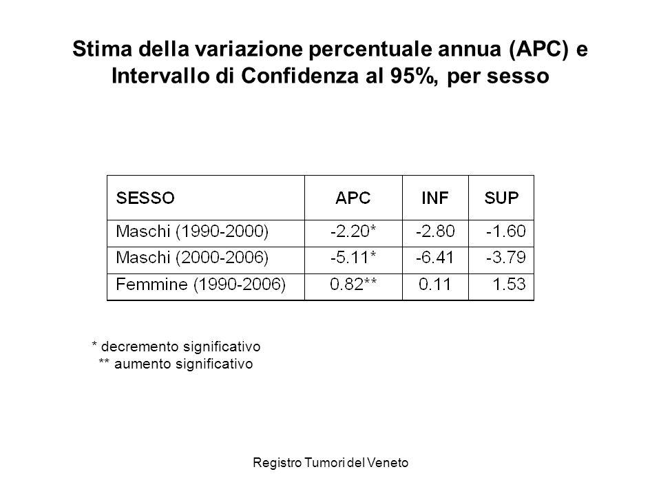 Registro Tumori del Veneto Stima della variazione percentuale annua (APC) e Intervallo di Confidenza al 95%, per sesso * decremento significativo ** aumento significativo