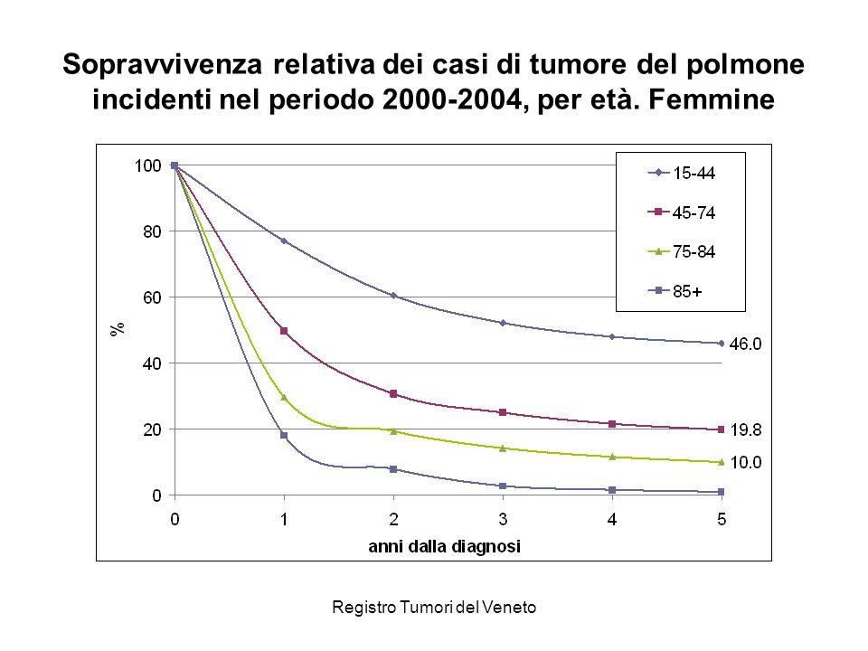 Registro Tumori del Veneto Sopravvivenza relativa dei casi di tumore del polmone incidenti nel periodo 2000-2004, per età.