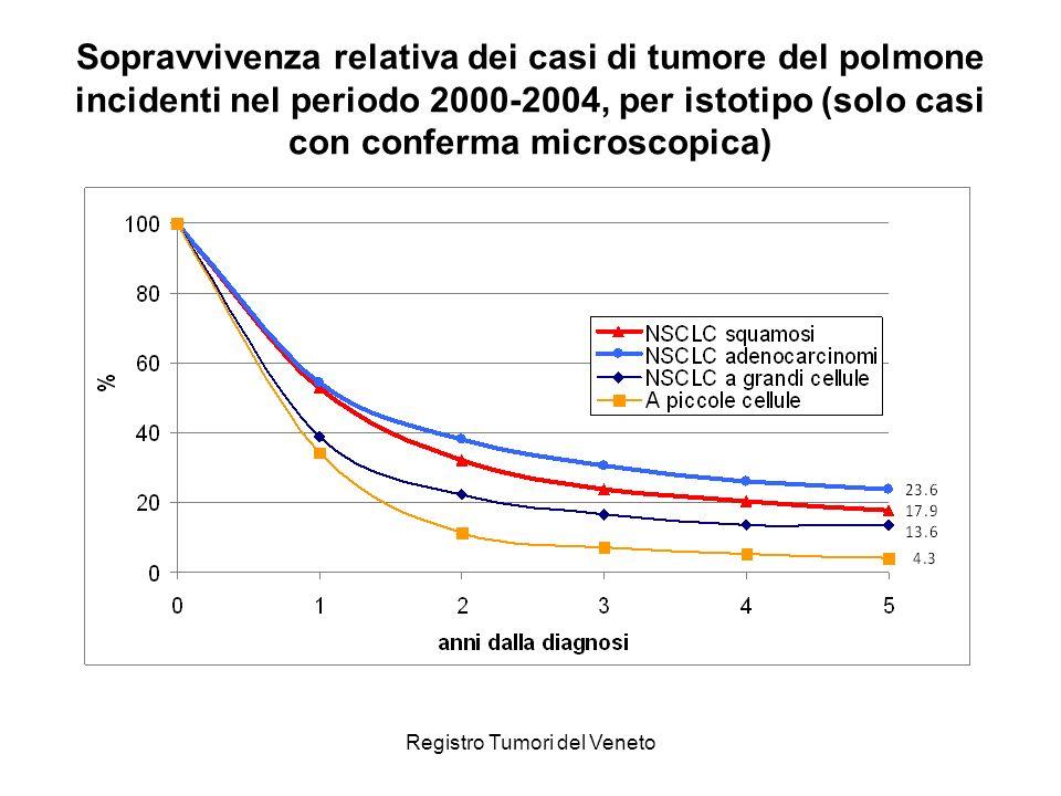 Registro Tumori del Veneto Sopravvivenza relativa dei casi di tumore del polmone incidenti nel periodo 2000-2004, per istotipo (solo casi con conferma microscopica)