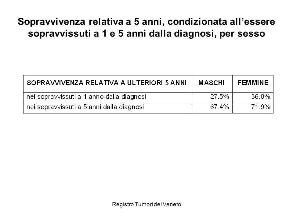 Registro Tumori del Veneto Sopravvivenza relativa a 5 anni, condizionata allessere sopravvissuti a 1 e 5 anni dalla diagnosi, per sesso