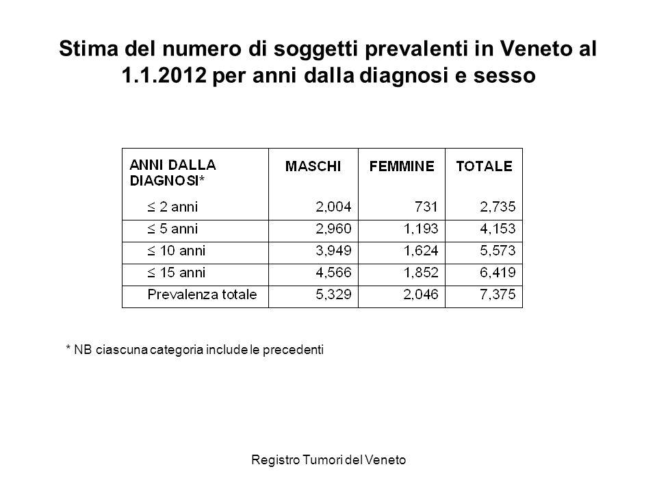 Registro Tumori del Veneto Stima del numero di soggetti prevalenti in Veneto al 1.1.2012 per anni dalla diagnosi e sesso * NB ciascuna categoria include le precedenti