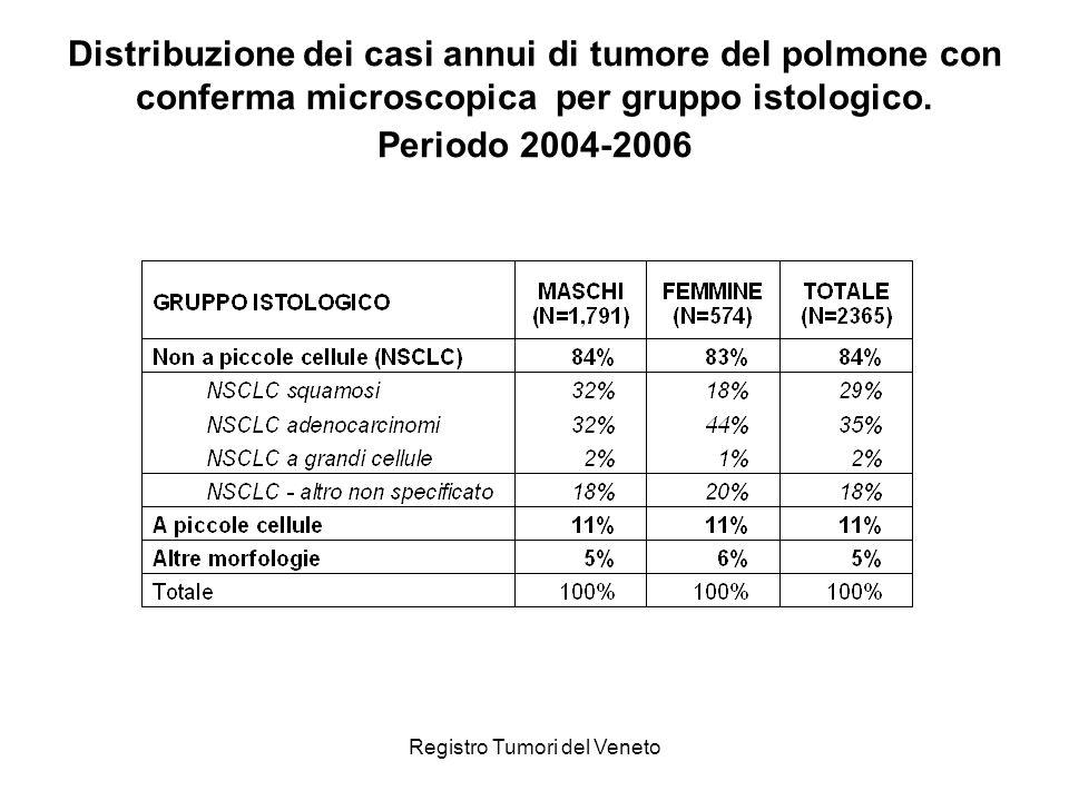 Registro Tumori del Veneto Distribuzione dei casi annui di tumore del polmone con conferma microscopica per gruppo istologico.