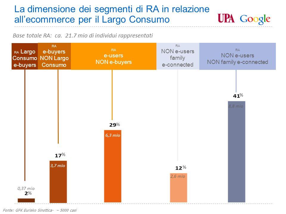 Google Confidential and Proprietary RA Largo Consumo e-buyers Base totale RA: ca.