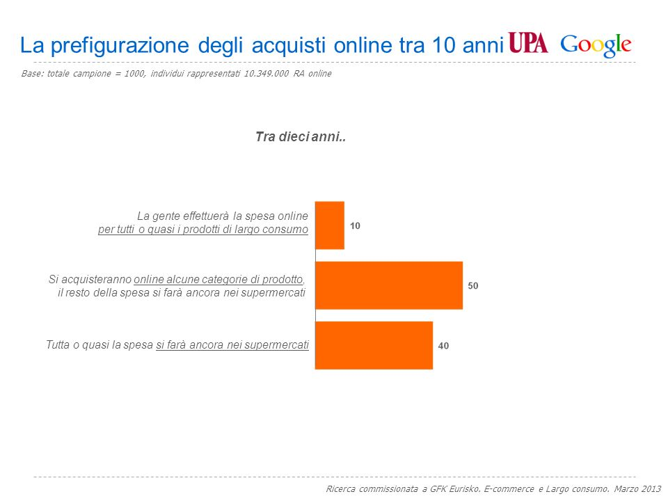 Google Confidential and Proprietary Da chi acquisterebbero online i prodotti di Largo Consumo Ricerca commissionata a GFK Eurisko. E-commerce e Largo