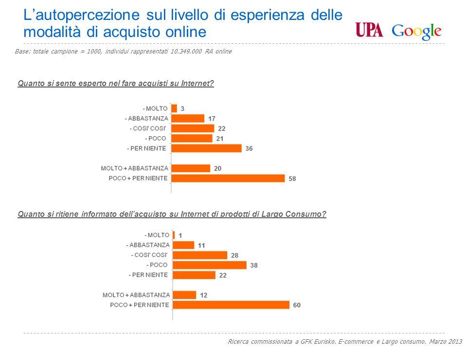 Google Confidential and Proprietary Grazie Elisa Pucci, Responsabile ricerche di mercato, Google Italy