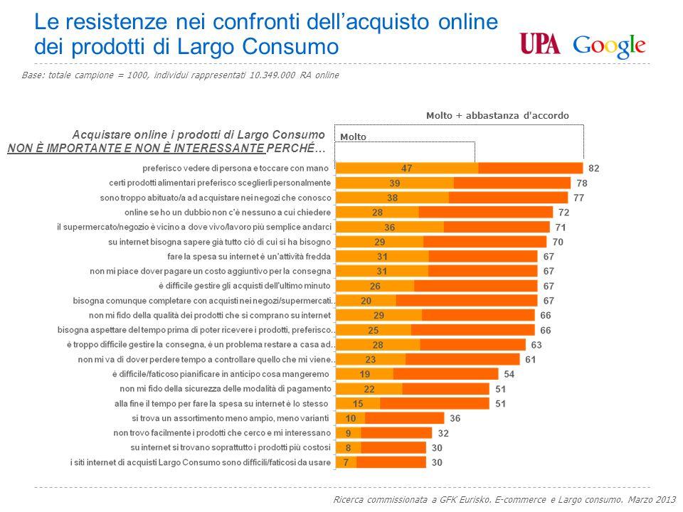 Google Confidential and Proprietary Molto Molto + abbastanza d accordo Acquistare online i prodotti di Largo Consumo NON È IMPORTANTE E NON È INTERESSANTE PERCHÉ… (Dom.