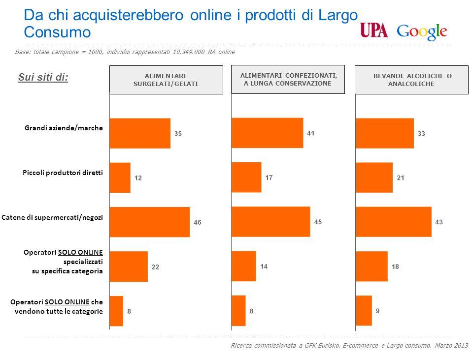 Google Confidential and Proprietary PRIMO+SECONDO+TERZO CITATO PRIMO Le innovazioni che potrebbero trainare gli acquisti online di prodotti di Largo Consumo Ricerca commissionata a GFK Eurisko.