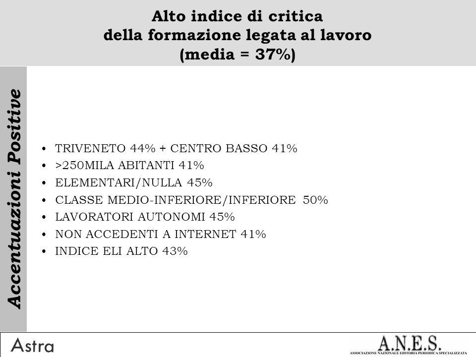 Alto indice di critica della formazione legata al lavoro (media = 37%) TRIVENETO 44% + CENTRO BASSO 41% >250MILA ABITANTI 41% ELEMENTARI/NULLA 45% CLASSE MEDIO-INFERIORE/INFERIORE 50% LAVORATORI AUTONOMI 45% NON ACCEDENTI A INTERNET 41% INDICE ELI ALTO 43% Accentuazioni Positive