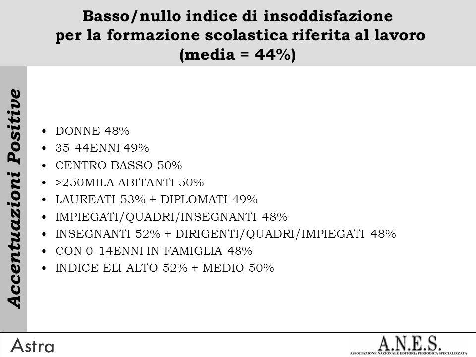 Basso/nullo indice di insoddisfazione per la formazione scolastica riferita al lavoro (media = 44%) DONNE 48% 35-44ENNI 49% CENTRO BASSO 50% >250MILA ABITANTI 50% LAUREATI 53% + DIPLOMATI 49% IMPIEGATI/QUADRI/INSEGNANTI 48% INSEGNANTI 52% + DIRIGENTI/QUADRI/IMPIEGATI 48% CON 0-14ENNI IN FAMIGLIA 48% INDICE ELI ALTO 52% + MEDIO 50% Accentuazioni Positive