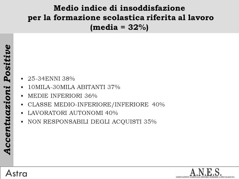 Medio indice di insoddisfazione per la formazione scolastica riferita al lavoro (media = 32%) 25-34ENNI 38% 10MILA-30MILA ABITANTI 37% MEDIE INFERIORI 36% CLASSE MEDIO-INFERIORE/INFERIORE 40% LAVORATORI AUTONOMI 40% NON RESPONSABILI DEGLI ACQUISTI 35% Accentuazioni Positive
