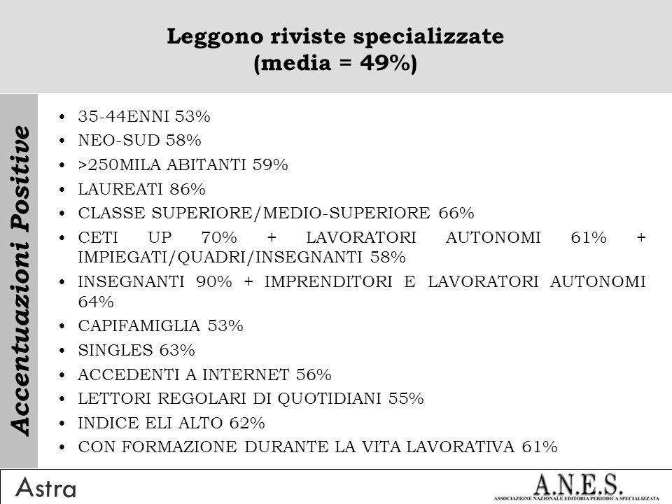 Leggono riviste specializzate (media = 49%) 35-44ENNI 53% NEO-SUD 58% >250MILA ABITANTI 59% LAUREATI 86% CLASSE SUPERIORE/MEDIO-SUPERIORE 66% CETI UP 70% + LAVORATORI AUTONOMI 61% + IMPIEGATI/QUADRI/INSEGNANTI 58% INSEGNANTI 90% + IMPRENDITORI E LAVORATORI AUTONOMI 64% CAPIFAMIGLIA 53% SINGLES 63% ACCEDENTI A INTERNET 56% LETTORI REGOLARI DI QUOTIDIANI 55% INDICE ELI ALTO 62% CON FORMAZIONE DURANTE LA VITA LAVORATIVA 61% Accentuazioni Positive