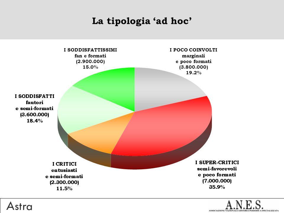 La tipologia ad hoc I POCO COINVOLTI marginali e poco formati (3.800.000) 19.2% I SODDISFATTISSIMI fan e formati (2.900.000) 15.0%