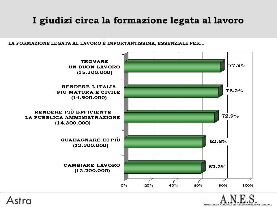 I giudizi circa la formazione legata al lavoro LA FORMAZIONE LEGATA AL LAVORO È IMPORTANTISSIMA, ESSENZIALE PER…