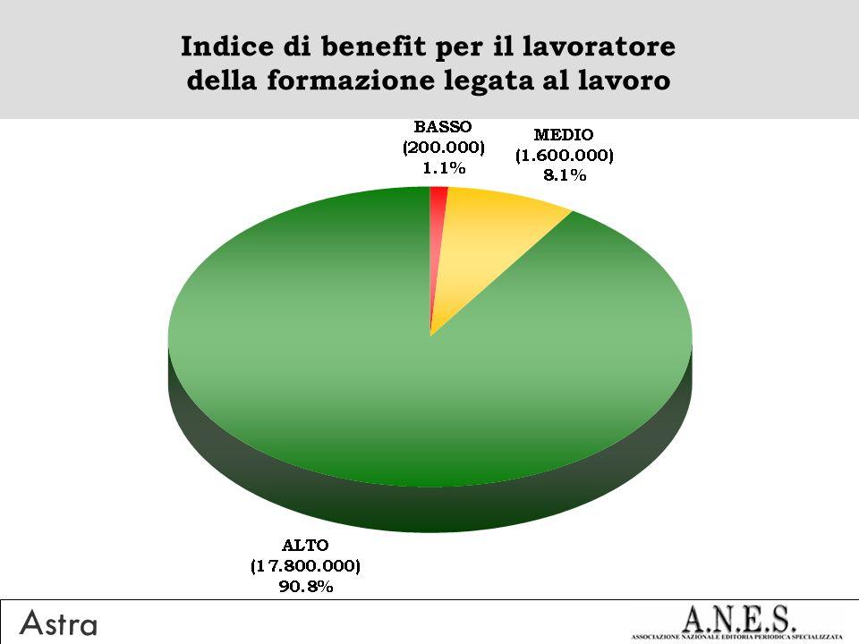 Indice di benefit per il lavoratore della formazione legata al lavoro