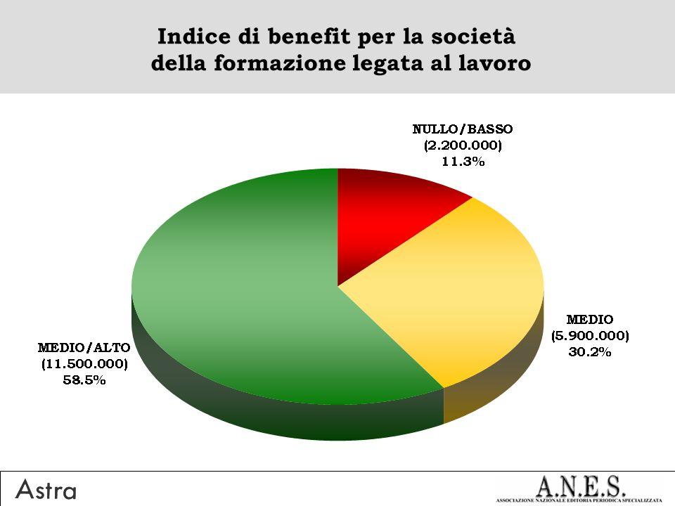 Indice di benefit per la società della formazione legata al lavoro