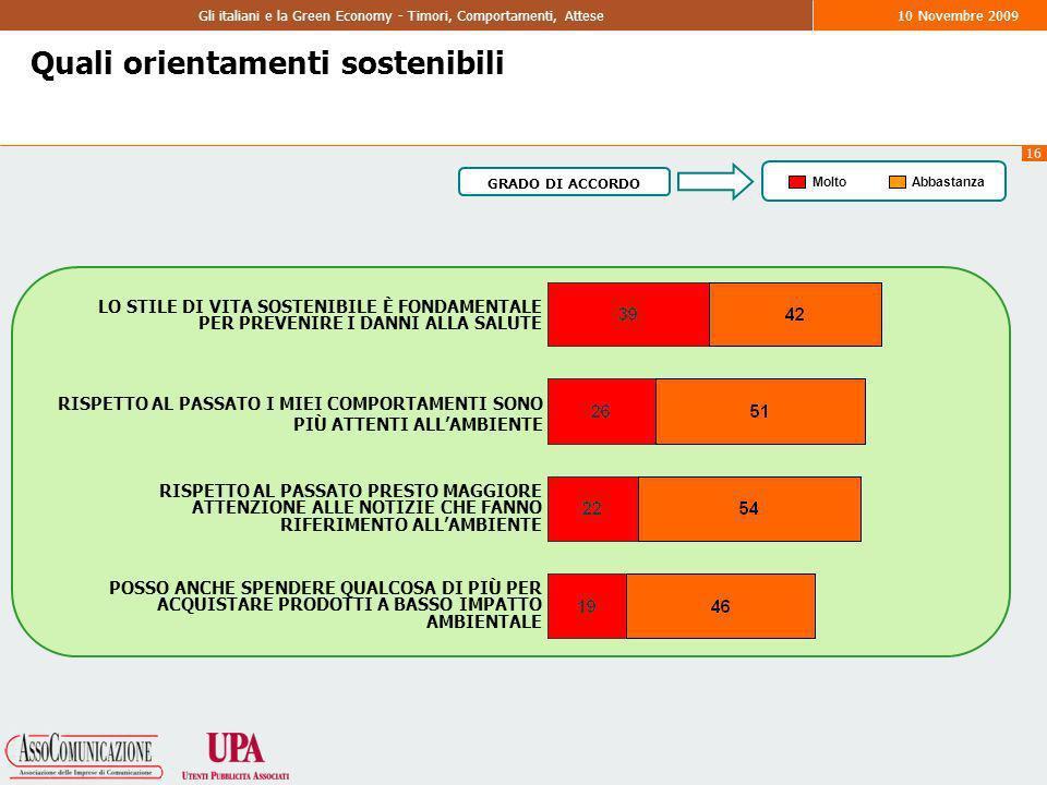16 Gli italiani e la Green Economy - Timori, Comportamenti, Attese10 Novembre 2009 Quali orientamenti sostenibili LO STILE DI VITA SOSTENIBILE È FONDAMENTALE PER PREVENIRE I DANNI ALLA SALUTE RISPETTO AL PASSATO I MIEI COMPORTAMENTI SONO PIÙ ATTENTI ALLAMBIENTE RISPETTO AL PASSATO PRESTO MAGGIORE ATTENZIONE ALLE NOTIZIE CHE FANNO RIFERIMENTO ALLAMBIENTE POSSO ANCHE SPENDERE QUALCOSA DI PIÙ PER ACQUISTARE PRODOTTI A BASSO IMPATTO AMBIENTALE MoltoAbbastanza GRADO DI ACCORDO