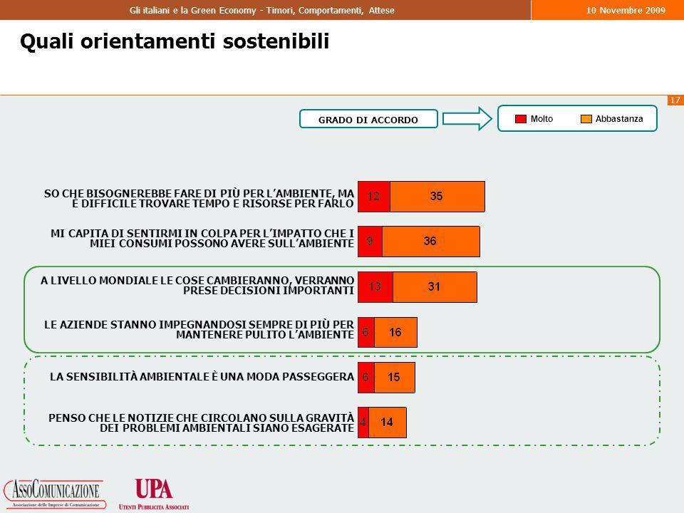 17 Gli italiani e la Green Economy - Timori, Comportamenti, Attese10 Novembre 2009 Quali orientamenti sostenibili SO CHE BISOGNEREBBE FARE DI PIÙ PER LAMBIENTE, MA È DIFFICILE TROVARE TEMPO E RISORSE PER FARLO MI CAPITA DI SENTIRMI IN COLPA PER LIMPATTO CHE I MIEI CONSUMI POSSONO AVERE SULLAMBIENTE A LIVELLO MONDIALE LE COSE CAMBIERANNO, VERRANNO PRESE DECISIONI IMPORTANTI LE AZIENDE STANNO IMPEGNANDOSI SEMPRE DI PIÙ PER MANTENERE PULITO LAMBIENTE LA SENSIBILITÀ AMBIENTALE È UNA MODA PASSEGGERA PENSO CHE LE NOTIZIE CHE CIRCOLANO SULLA GRAVITÀ DEI PROBLEMI AMBIENTALI SIANO ESAGERATE MoltoAbbastanza GRADO DI ACCORDO