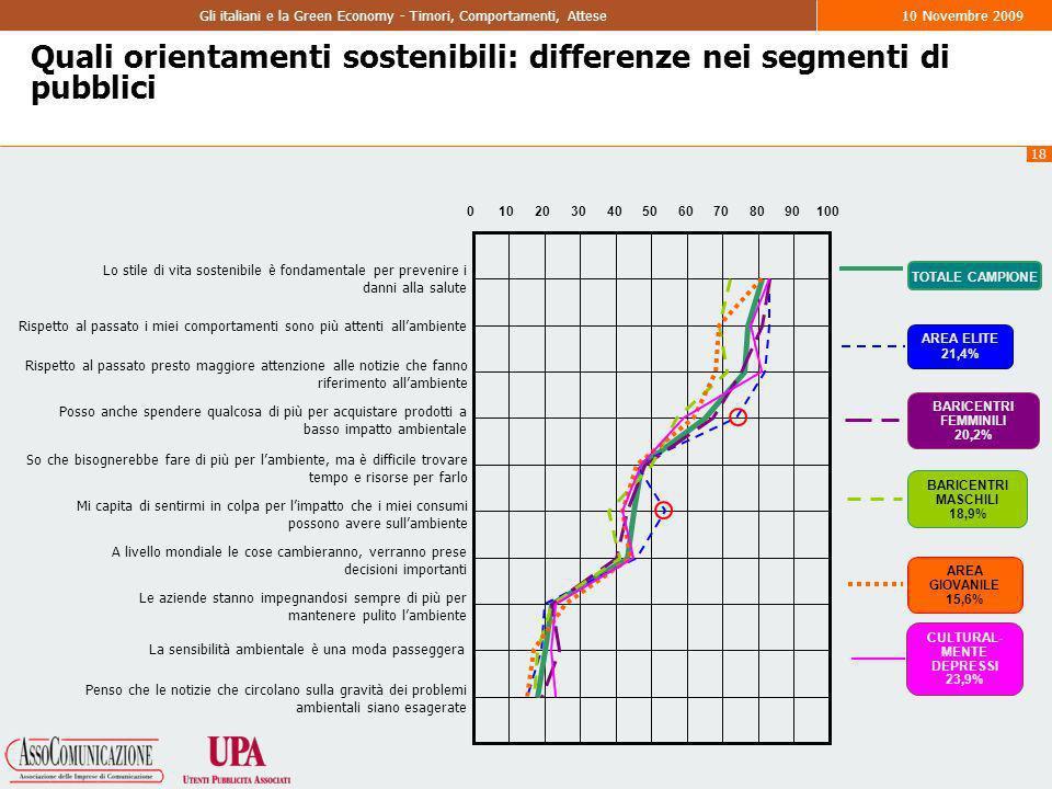 18 Gli italiani e la Green Economy - Timori, Comportamenti, Attese10 Novembre 2009 Quali orientamenti sostenibili: differenze nei segmenti di pubblici AREA ELITE 21,4% BARICENTRI FEMMINILI 20,2% BARICENTRI MASCHILI 18,9% AREA GIOVANILE 15,6% TOTALE CAMPIONE CULTURAL- MENTE DEPRESSI 23,9% Lo stile di vita sostenibile è fondamentale per prevenire i danni alla salute Rispetto al passato i miei comportamenti sono più attenti allambiente Rispetto al passato presto maggiore attenzione alle notizie che fanno riferimento allambiente Posso anche spendere qualcosa di più per acquistare prodotti a basso impatto ambientale So che bisognerebbe fare di più per lambiente, ma è difficile trovare tempo e risorse per farlo Mi capita di sentirmi in colpa per limpatto che i miei consumi possono avere sullambiente A livello mondiale le cose cambieranno, verranno prese decisioni importanti Le aziende stanno impegnandosi sempre di più per mantenere pulito lambiente La sensibilità ambientale è una moda passeggera Penso che le notizie che circolano sulla gravità dei problemi ambientali siano esagerate 0102030405060708090100