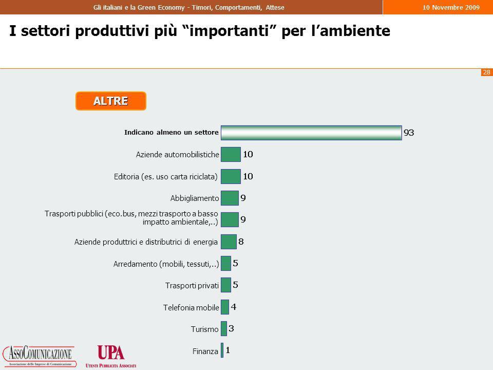 28 Gli italiani e la Green Economy - Timori, Comportamenti, Attese10 Novembre 2009 I settori produttivi più importanti per lambiente Indicano almeno un settore Aziende automobilistiche Editoria (es.