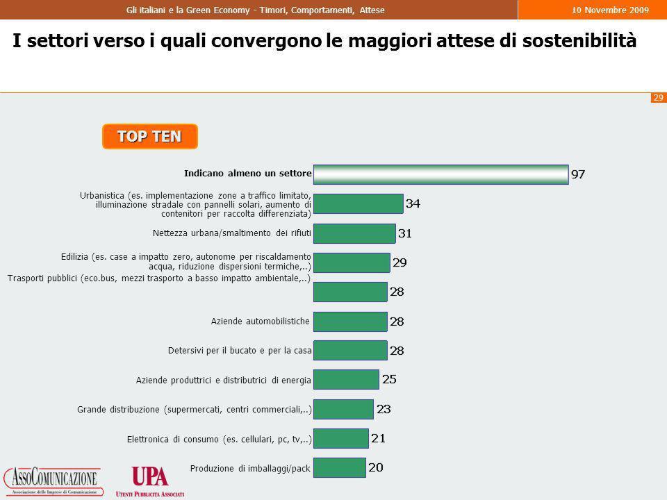 29 Gli italiani e la Green Economy - Timori, Comportamenti, Attese10 Novembre 2009 I settori verso i quali convergono le maggiori attese di sostenibilità Indicano almeno un settore Urbanistica (es.