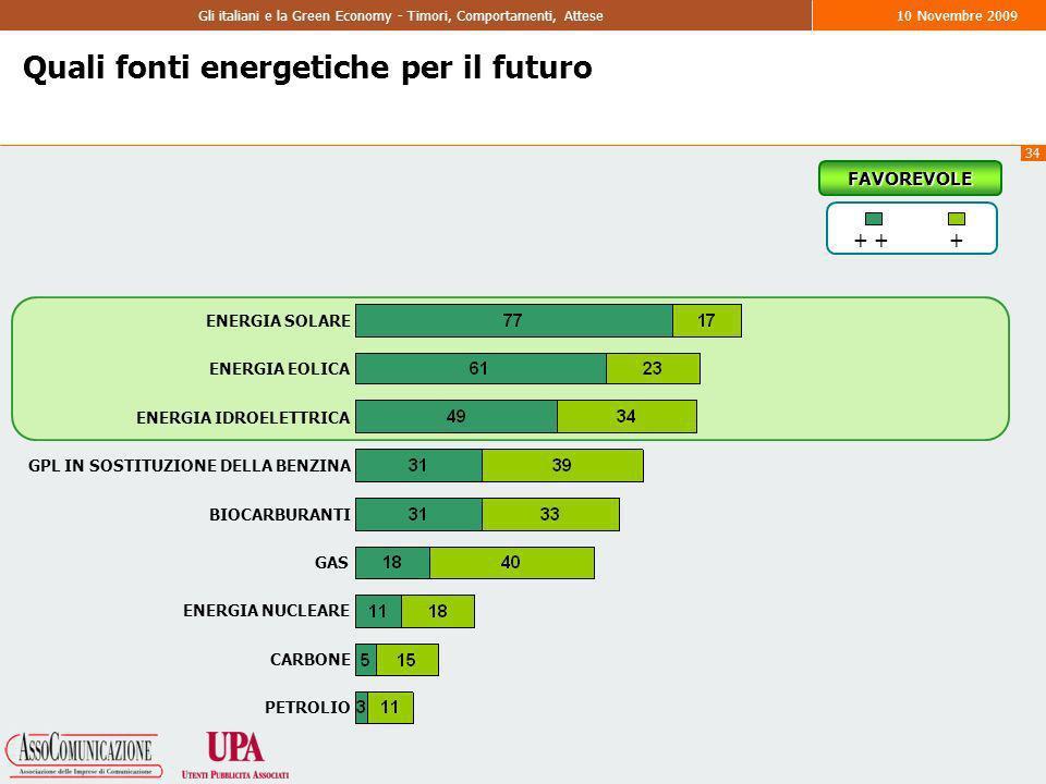 34 Gli italiani e la Green Economy - Timori, Comportamenti, Attese10 Novembre 2009 Quali fonti energetiche per il futuro + + ENERGIA SOLARE ENERGIA EOLICA ENERGIA IDROELETTRICA GPL IN SOSTITUZIONE DELLA BENZINA BIOCARBURANTI GAS ENERGIA NUCLEARE CARBONE PETROLIO FAVOREVOLE