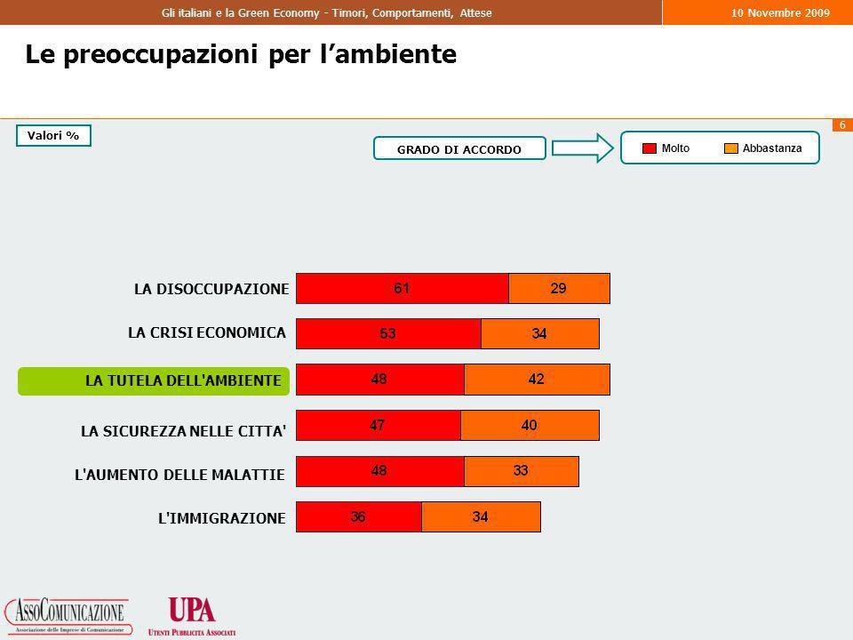 6 Gli italiani e la Green Economy - Timori, Comportamenti, Attese10 Novembre 2009 Le preoccupazioni per lambiente MoltoAbbastanza GRADO DI ACCORDO LA DISOCCUPAZIONE LA TUTELA DELL AMBIENTE LA CRISI ECONOMICA LA SICUREZZA NELLE CITTA L AUMENTO DELLE MALATTIE L IMMIGRAZIONE Valori %
