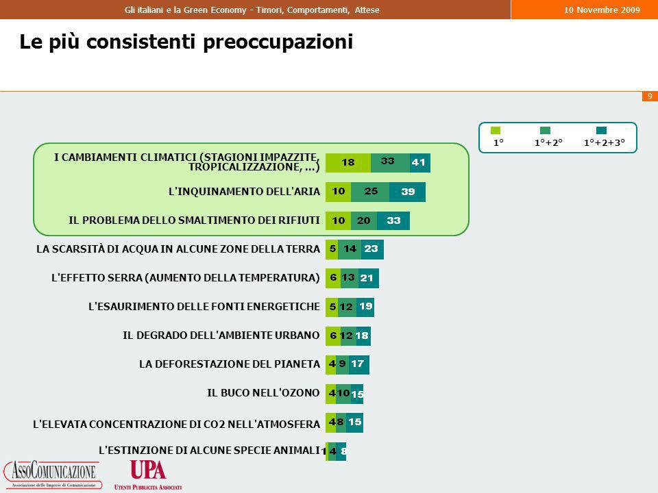 9 Gli italiani e la Green Economy - Timori, Comportamenti, Attese10 Novembre 2009 1°+2°1°1°+2+3° Le più consistenti preoccupazioni I CAMBIAMENTI CLIMATICI (STAGIONI IMPAZZITE, TROPICALIZZAZIONE,...) L INQUINAMENTO DELL ARIA IL PROBLEMA DELLO SMALTIMENTO DEI RIFIUTI LA SCARSITÀ DI ACQUA IN ALCUNE ZONE DELLA TERRA L EFFETTO SERRA (AUMENTO DELLA TEMPERATURA) L ESAURIMENTO DELLE FONTI ENERGETICHE IL DEGRADO DELL AMBIENTE URBANO LA DEFORESTAZIONE DEL PIANETA IL BUCO NELL OZONO L ELEVATA CONCENTRAZIONE DI CO2 NELL ATMOSFERA L ESTINZIONE DI ALCUNE SPECIE ANIMALI