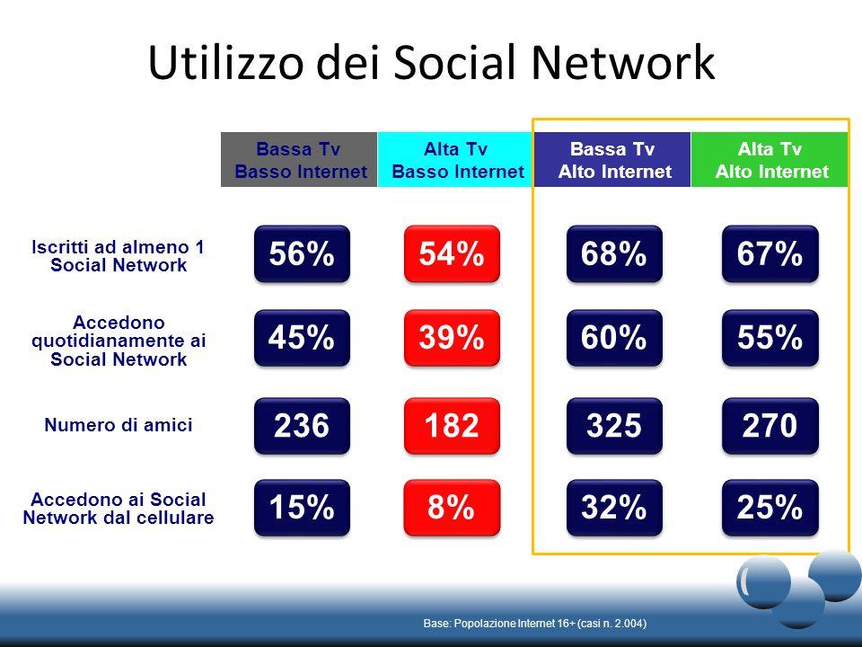 Utilizzo dei Social Network Base: Popolazione Internet 16+ (casi n.