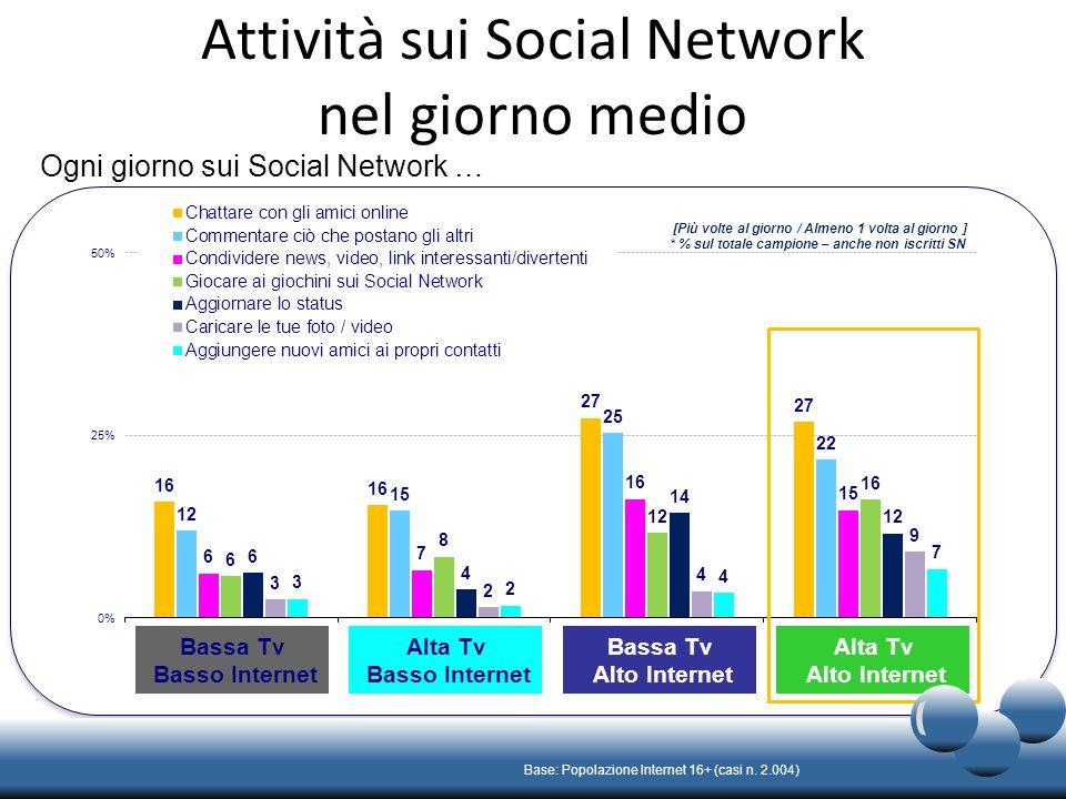 Attività sui Social Network nel giorno medio [Più volte al giorno / Almeno 1 volta al giorno ] * % sul totale campione – anche non iscritti SN Base: Popolazione Internet 16+ (casi n.