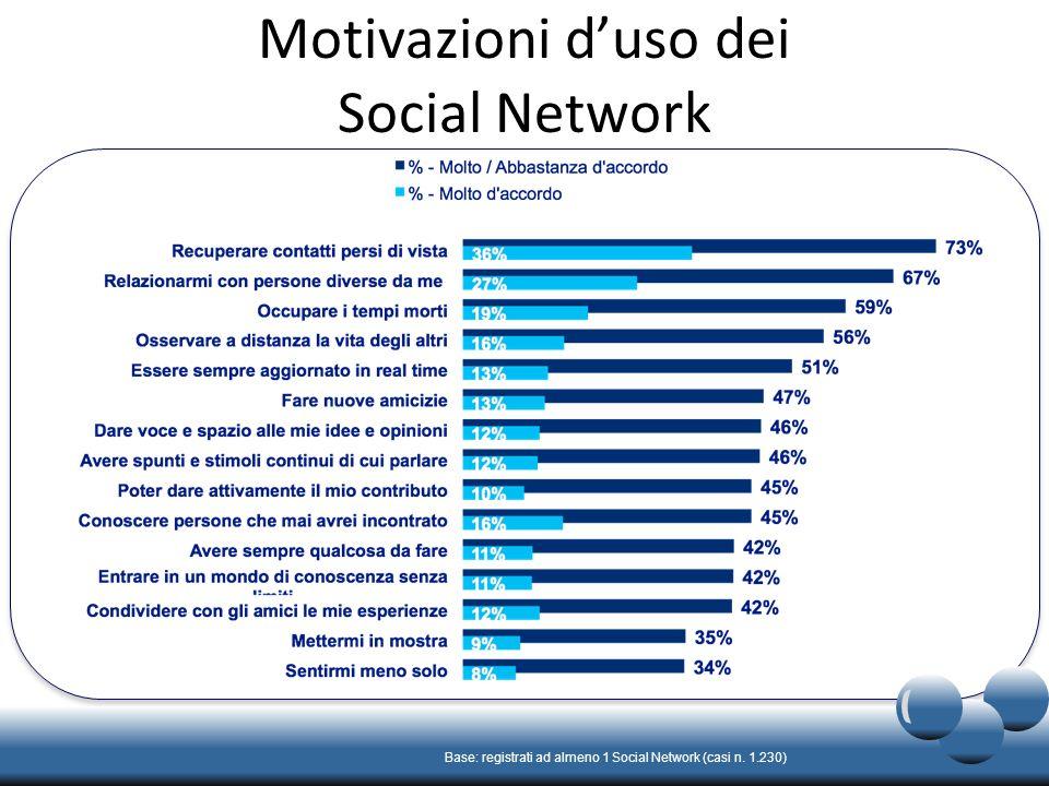 Motivazioni duso dei Social Network Base: registrati ad almeno 1 Social Network (casi n. 1.230)
