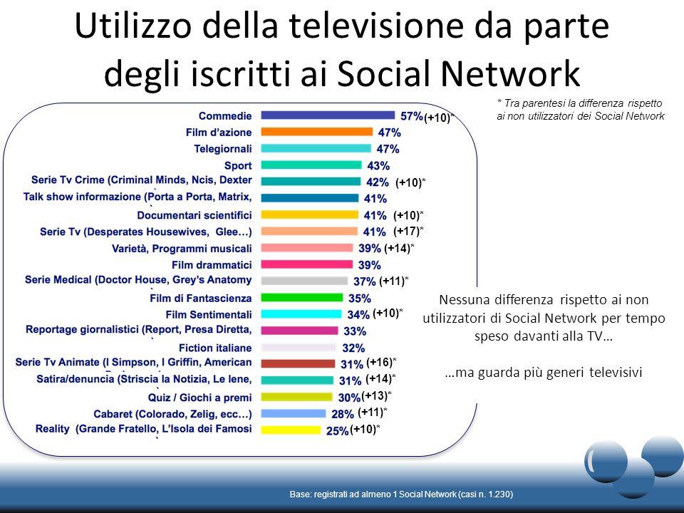 Utilizzo della televisione da parte degli iscritti ai Social Network Base: registrati ad almeno 1 Social Network (casi n.