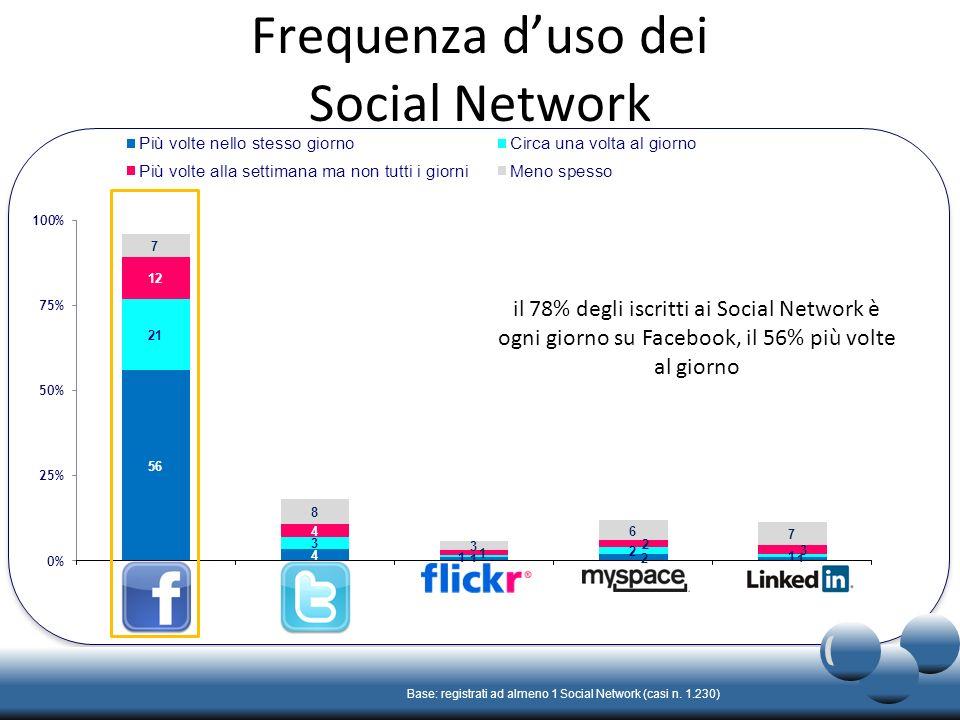 Frequenza duso dei Social Network Base: registrati ad almeno 1 Social Network (casi n.