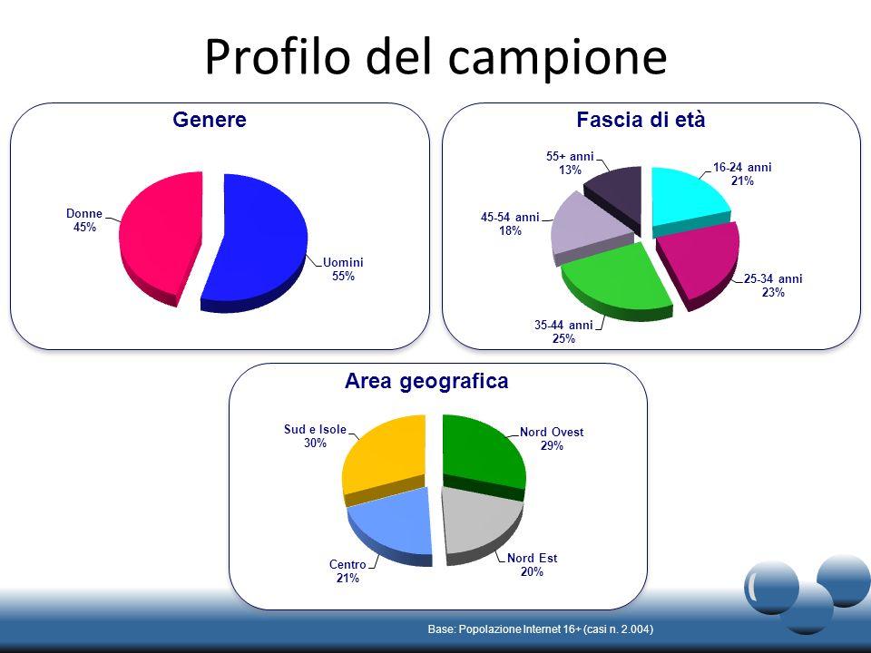 Profilo del campione Base: Popolazione Internet 16+ (casi n.