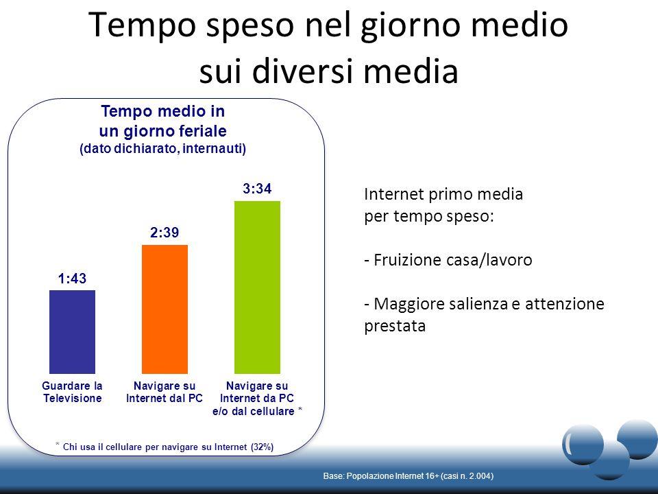 Fasce orarie di utilizzo La tv domina il prime time, Internet superiore in tutte le altre fasce orarie Base: Popolazione Internet 16+ (casi n.