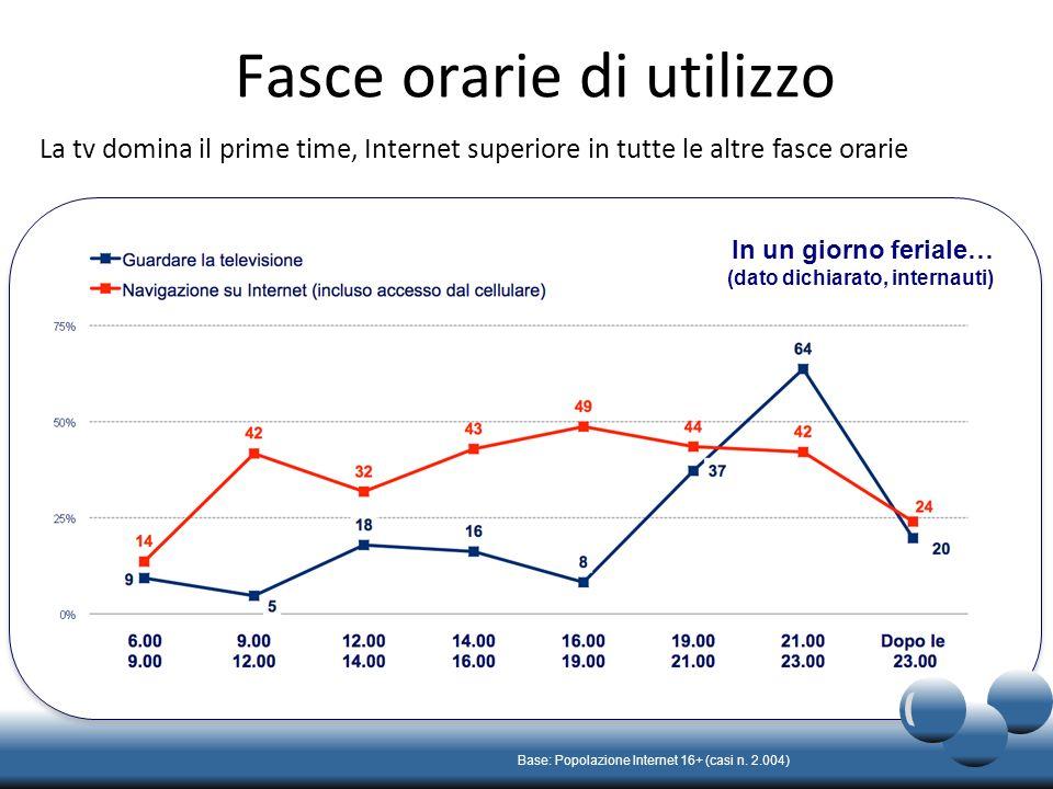 La competizione per lattenzione dello spettatore Il 52% degli Internauti usa il computer mentre guarda la televisione Base: Popolazione Internet 16+ (casi n.