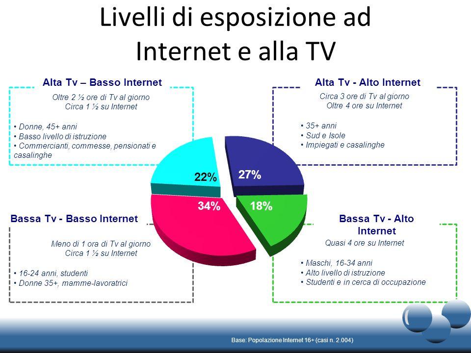 Livelli di esposizione ad Internet e alla TV Base: Popolazione Internet 16+ (casi n.