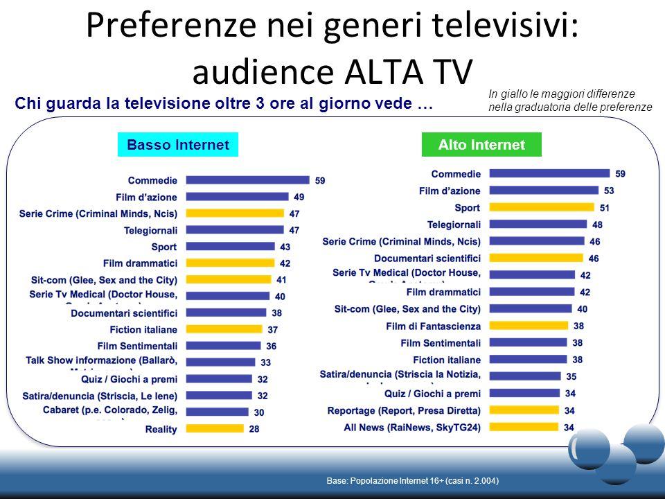Preferenze nei generi televisivi: audience ALTA TV Base: Popolazione Internet 16+ (casi n.