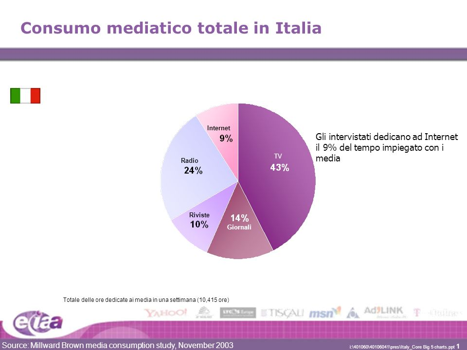 Source: Millward Brown media consumption study, November 2003 i:\401060\40106041\pres\Italy_Core Big 5 charts.ppt 1 Consumo mediatico totale in Italia Totale delle ore dedicate ai media in una settimana (10,415 ore) Giornali Radio Internet TV Riviste Gli intervistati dedicano ad Internet il 9% del tempo impiegato con i media