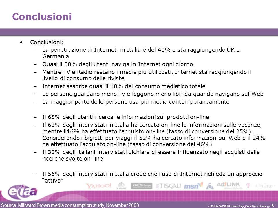 Source: Millward Brown media consumption study, November 2003 i:\401060\40106041\pres\Italy_Core Big 5 charts.ppt 8 Conclusioni Conclusioni: –La penetrazione di Internet in Italia è del 40% e sta raggiungendo UK e Germania –Quasi il 30% degli utenti naviga in Internet ogni giorno –Mentre TV e Radio restano i media più utilizzati, Internet sta raggiungendo il livello di consumo delle riviste –Internet assorbe quasi il 10% del consumo mediatico totale –Le persone guardano meno Tv e leggono meno libri da quando navigano sul Web –La maggior parte delle persone usa più media contemporaneamente –Il 68% degli utenti ricerca le informazioni sui prodotti on-line –Il 63% degli intervistati in Italia ha cercato on-line le informazioni sulle vacanze, mentre il16% ha effettuato lacquisto on-line (tasso di conversione del 25%).